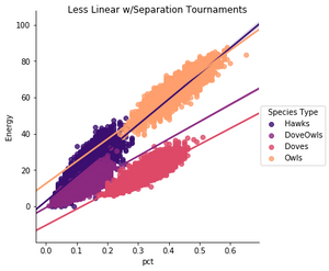Figure 2. Population Fitness by Species, Less Linear w/Separation Tournament Years
