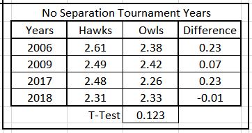 Table 7.  Average Predicted Energy, Hawks & Owls, Less Linear Years with Separtion