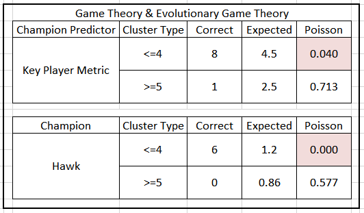Table 7.  Poisson Significance of Key Player Metric & Hawk Strength by Small Conference Cluster Type