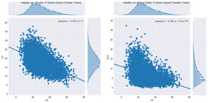 Figure 5. Hawk vs. Doves & Dove-Owl Competition Plots, 5/12 Upset Cluster Years