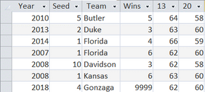 Table 1.  Davidson's Neighborhood, NCAA Tourney Network Analysis Project