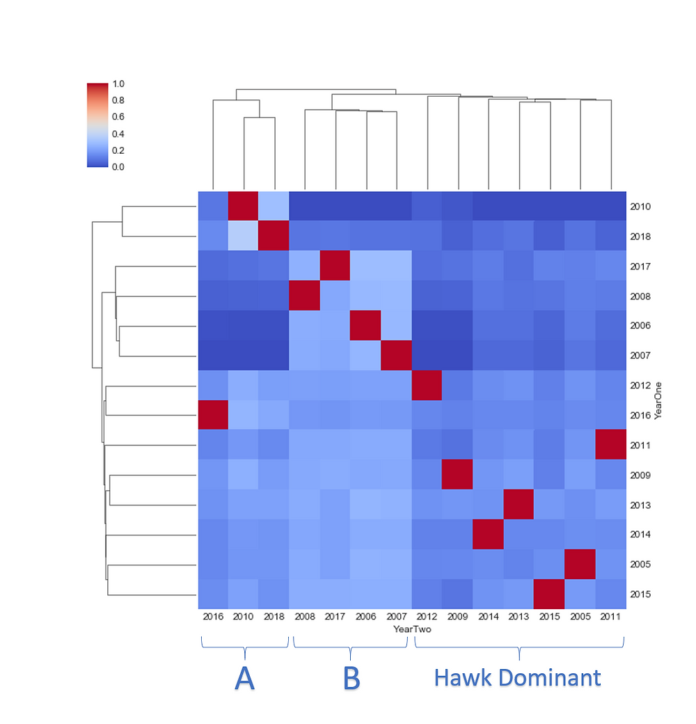 Figure 2. Seaborn Clustermap, Doves vs. Dove-Owls, Regression Slope