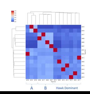 Figure 2. Seaborn Clustermap, Doves vs. Dove-Owls, Regression Slope