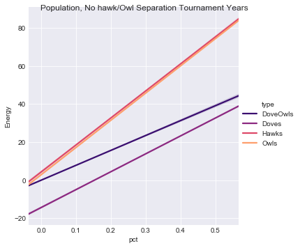 Figure 4.  Population Fitness by Species, Un-separated Tournament Years