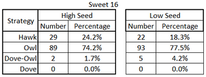 Number & percentage of 'Plays' by Strategy & Seed in the Sweet 16 as represented by Game Theory.