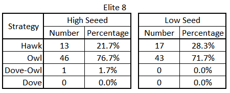 Number & percentage of 'Plays' by Strategy & Seed in the Elite 8 as represented by Game Theory.