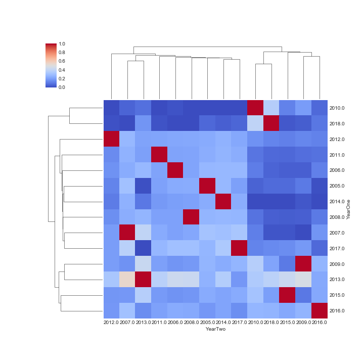 Figure 1. Cluster Map, All Tournament Years & All Species, Regression Slope