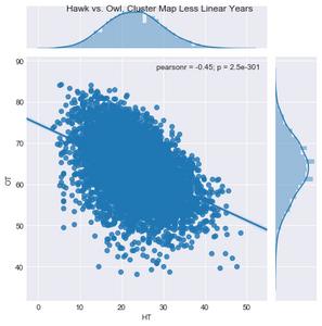 Figure 3. Hawks vs. Owl, Cluster Map Less Linear Years