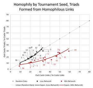 Figure 2. Homophily by Tournament Seed
