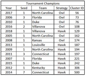 Figure3. Tournament Champions, Girvan-Newman Cluster ID & EGT Strategy
