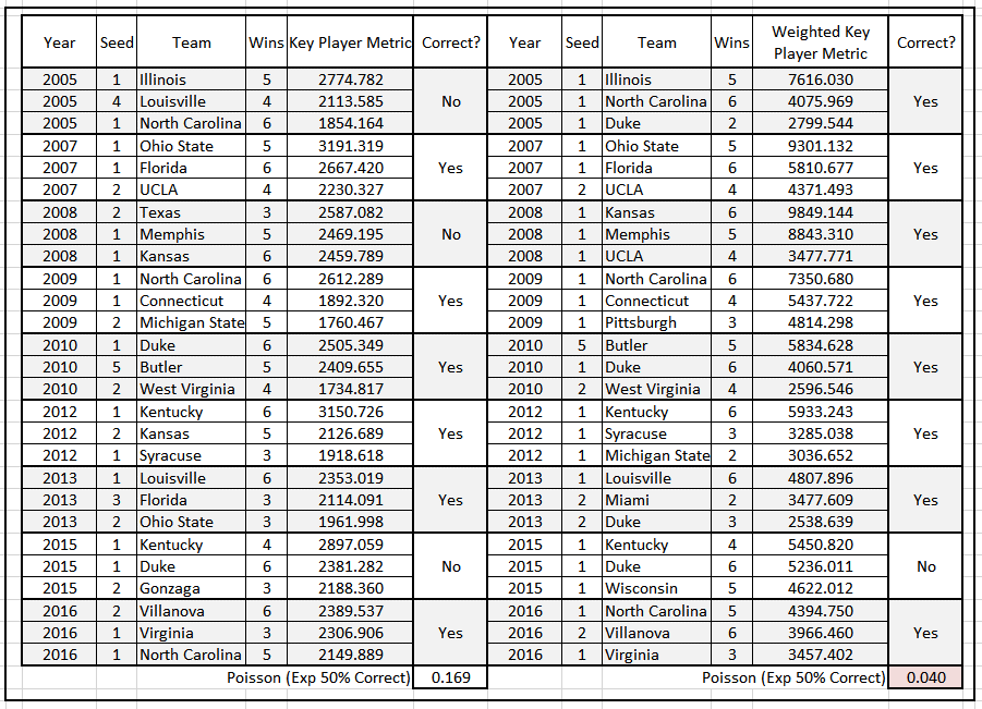 Table 5.  Top Three Teams by Net Key Metric Score & Net Weighted Key Metric Score, Cluster <=4