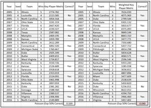 Table 5.  Top Three Teams by Net Key Metric Score & Net Weighted Key Metric Score, Cluster <=4