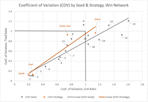 Figure 4. Coefficient of Variation by Seed & Strategy, Win Network