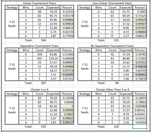 Table 3.  Poisson Significance of Tournament Results by Round, Seeds 7-11