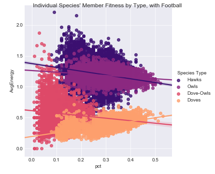 Figure 5.  Individual Fitness by Species, Linear w/out Separation Tournament Years with Football Data