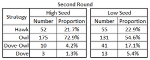 Number & percentage of 'Plays' by Strategy & Seed in the Second Round as represented by Game Theory.