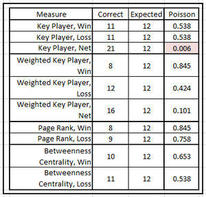 Table 3.  Effectiveness of Network Centrality & Key Player Measures at Predicting Minor Bowl Games