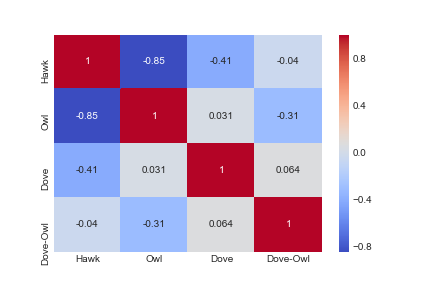 Figure 2.  Population Fitness Correlation Heatmap, All Species, All Tournament Years