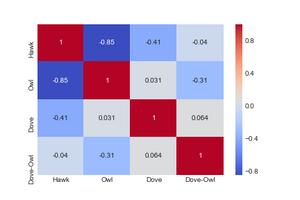 Figure 2.  Population Fitness Correlation Heatmap, All Species, All Tournament Years