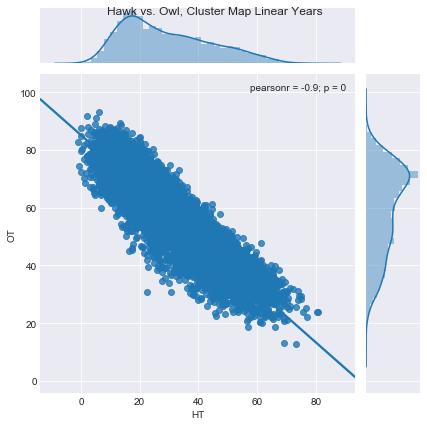 Figure 2.  Hawks vs. Owls, Cluster Map Linear Years
