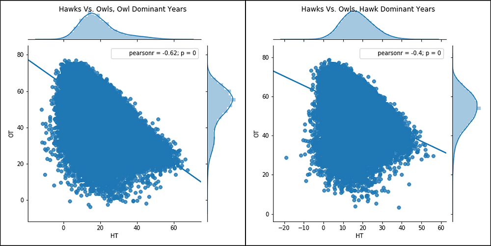 Figure 4.  Hawk vs. Owls Fitness Regression Plot, with Dove-Owl Surge