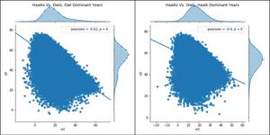 Figure 4. Hawk vs. Owls Fitness Regression Plot, with Dove-Owl Surge