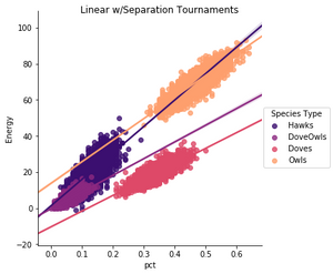 Figure 1.  Population Fitness by Species, Linear w/Separation Tournaments