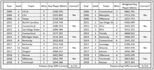 Table 6.  Top Three Teams by Net Key Metric Score & Net Weighted Key Metric Score, Cluster >= 5
