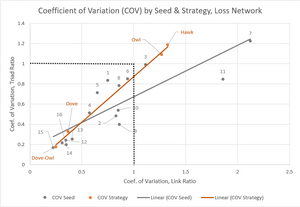 Figure 3. Coefficient of Variation by Seed & Strategy, Loss Network