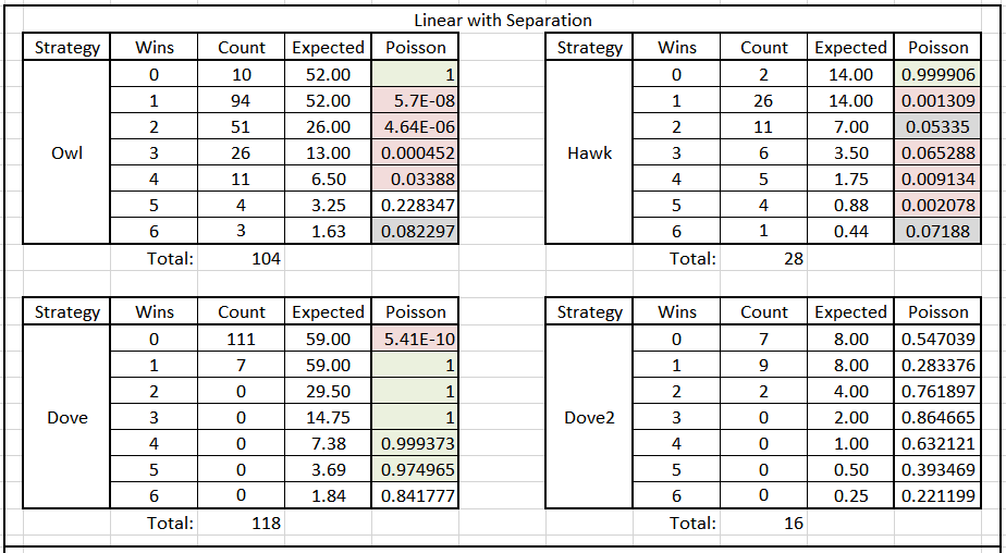Table 3. Poisson Significance of Tournament Results by Round & Species Type, Linear w/Separation