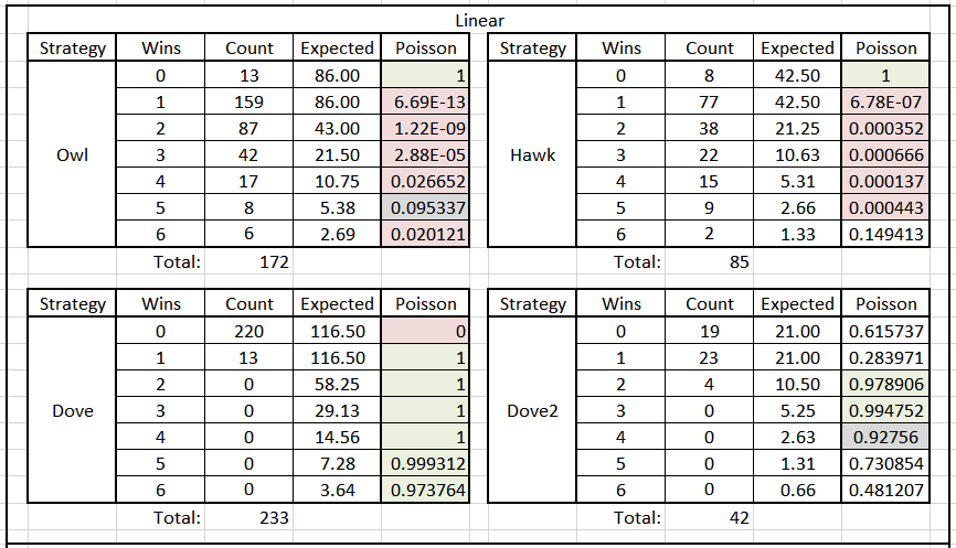 Table 2. Poisson Significance of Tournament Results by Round & Species Type, Linear Years