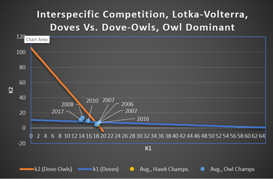 Figure 5.  Dove vs. Dove-Owl, Lotka-Volterra Fitness Plots, Owl Dominant Years, Cost = 1.5