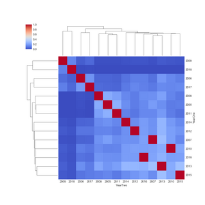 Figure 1. Cluster Map, Hawk vs. Owl Fitness, Regression R-Value Year by Year Analysis