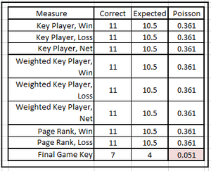 Table 2.  Effectiveness of Network Centrality & Key Player Measures at Predicting Major Bowl Games