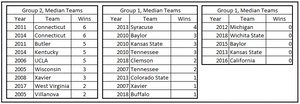 Table 2.  Median Teams by Figure 1 Grouping