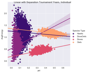 Figure 4. Individual Fitness by Species, Linear w/Separations Tournament Years