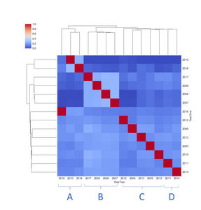 Figure 1. Seaborn Cluster Map, Linear Regression Slope, All Tournament Year Pairs & Species Types