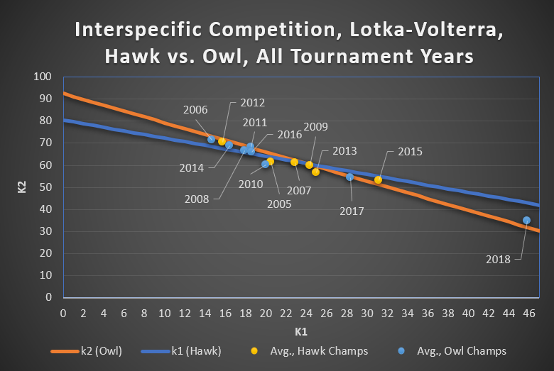 Figure 8.  Hawk vs. Owl, Lotka-Volterra Fitness Plots, Owl Dominant Years, Cost = 1.5