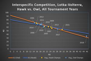 Figure 8.  Hawk vs. Owl, Lotka-Volterra Fitness Plots, Owl Dominant Years, Cost = 1.5