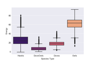 Figure 4,   Total Energy by Species Type with Conf. Intervals, All Tournament Years