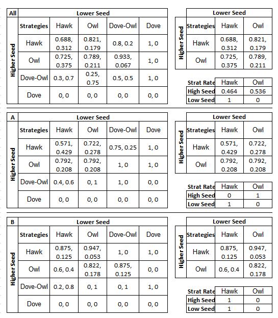 Figure 3. Nash Equilibrium Analysis, 2nd Round Tournament Games