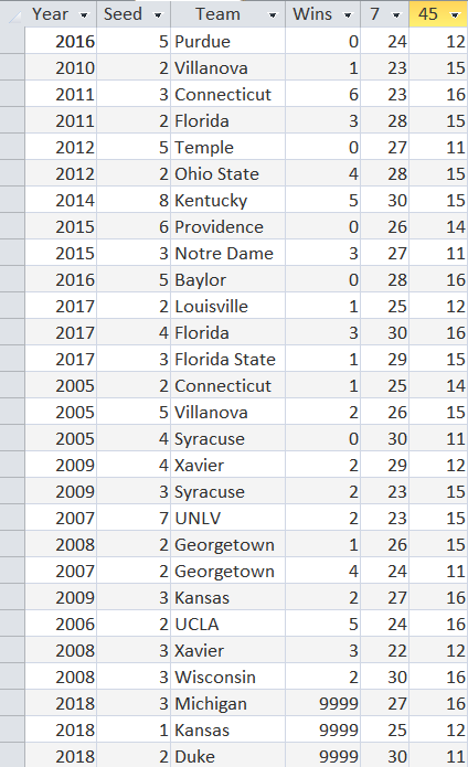 Table 2.  Cluster 3, Final Four/Championship Hot-Spot