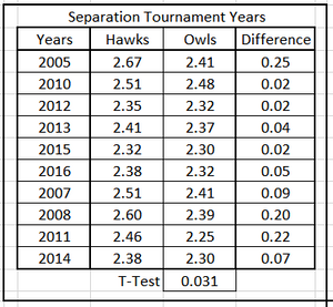 Table 5.  Average Predicted Energy, Hawks & Owls, Separated Tournament Years