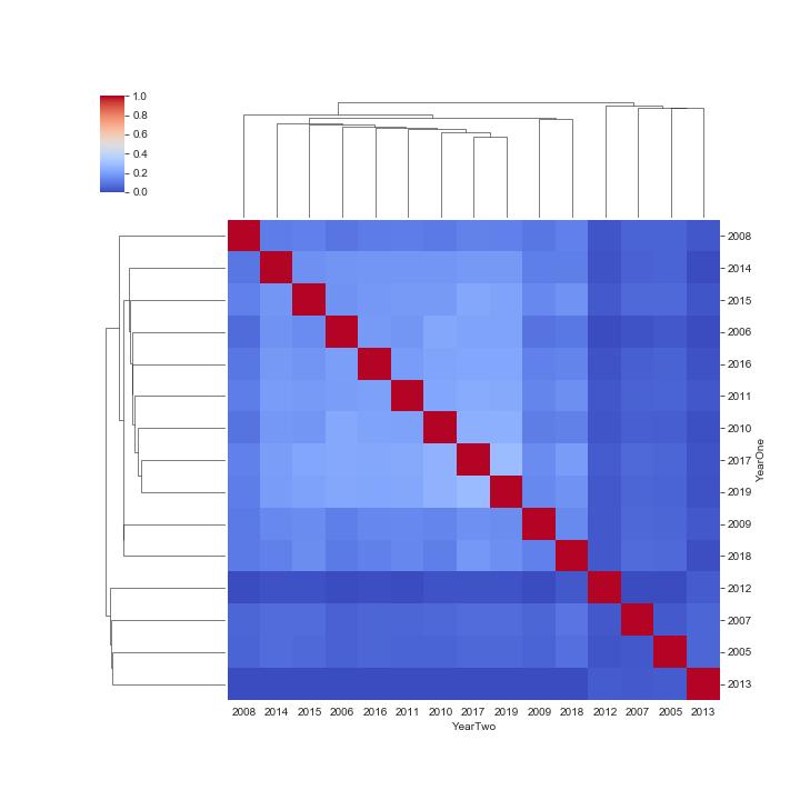 Figure 2. Seaborn Clustermap, Dove, Owl, & Hawk, Regression slope