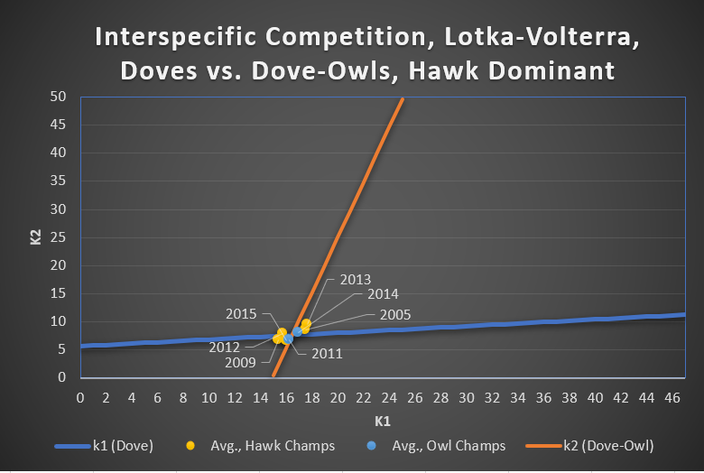 Figure 4.  Dove vs. Dove-Owl, Lotka-Volterra Fitness Plots, Hawk Dominant Years, Cost = 1.5
