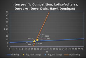 Figure 4.  Dove vs. Dove-Owl, Lotka-Volterra Fitness Plots, Hawk Dominant Years, Cost = 1.5