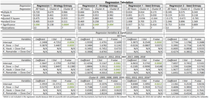 Table 1. Predicting Tournament Entropy, Linear Regression Analysis Tabulation