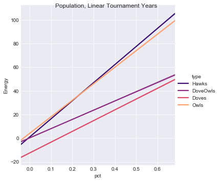 Figure 4. Population Fitness by Species, Linear Tournament Years