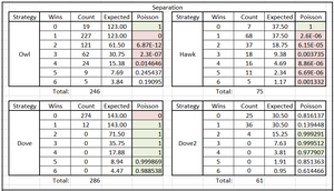 Table 1. Poisson Significance of Tournament Results by Round & Species Type, Separated Years