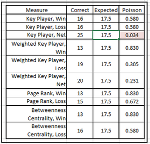 Table 1.  Effectiveness of Network Centrality & Key Player Measures at Predicting Bowl Games